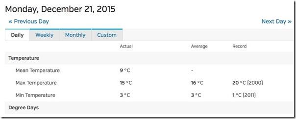 december 21 weather kathmandu